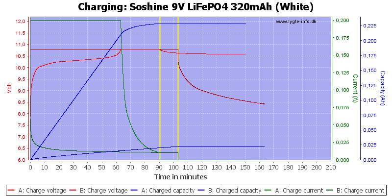 Soshine%209V%20LiFePO4%20320mAh%20(White)-Charge