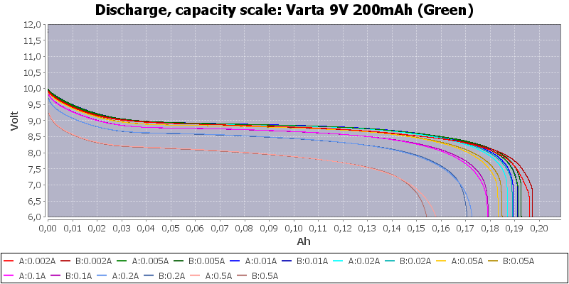 Varta%209V%20200mAh%20(Green)-Capacity