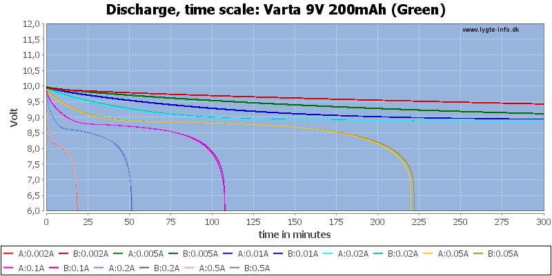 Varta%209V%20200mAh%20(Green)-CapacityTime