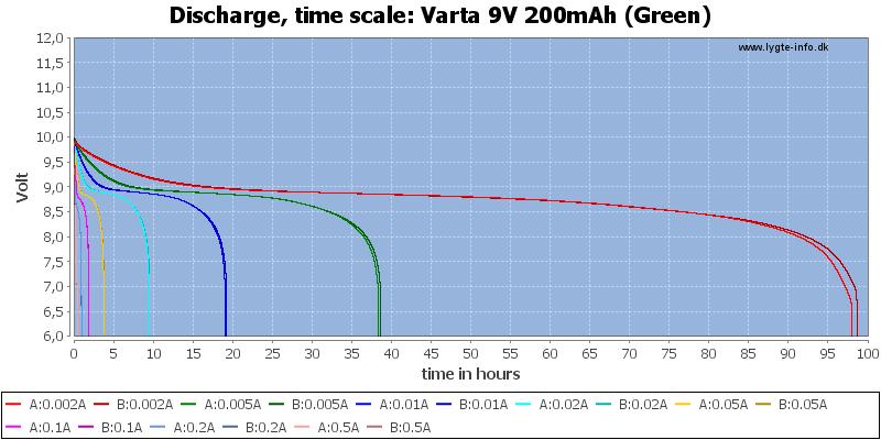Varta%209V%20200mAh%20(Green)-CapacityTimeHours