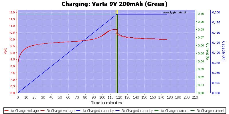 Varta%209V%20200mAh%20(Green)-Charge