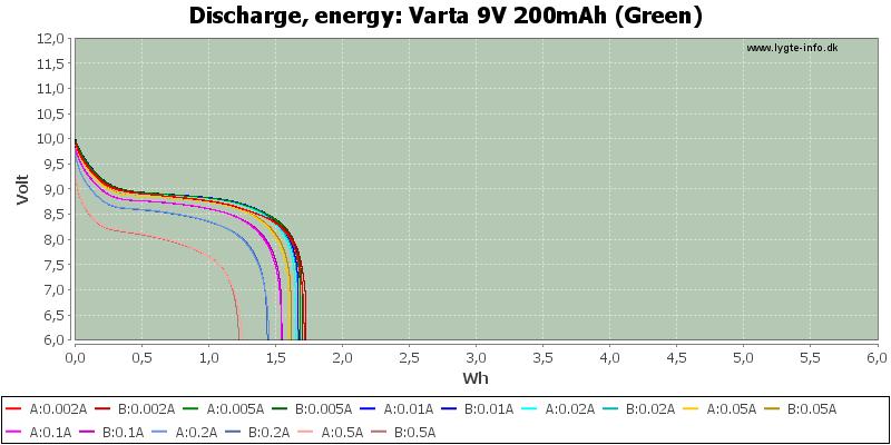 Varta%209V%20200mAh%20(Green)-Energy