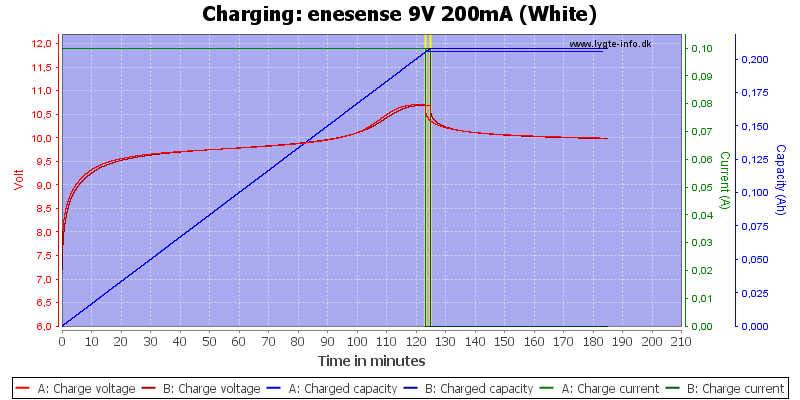 enesense%209V%20200mA%20(White)-Charge