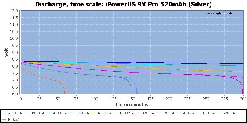 iPowerUS%209V%20Pro%20520mAh%20(Silver)-CapacityTime