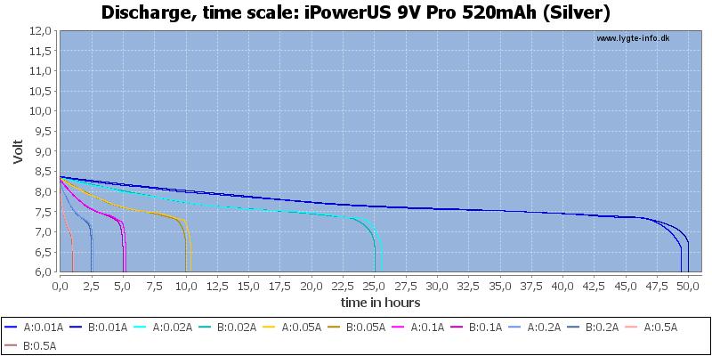 iPowerUS%209V%20Pro%20520mAh%20(Silver)-CapacityTimeHours