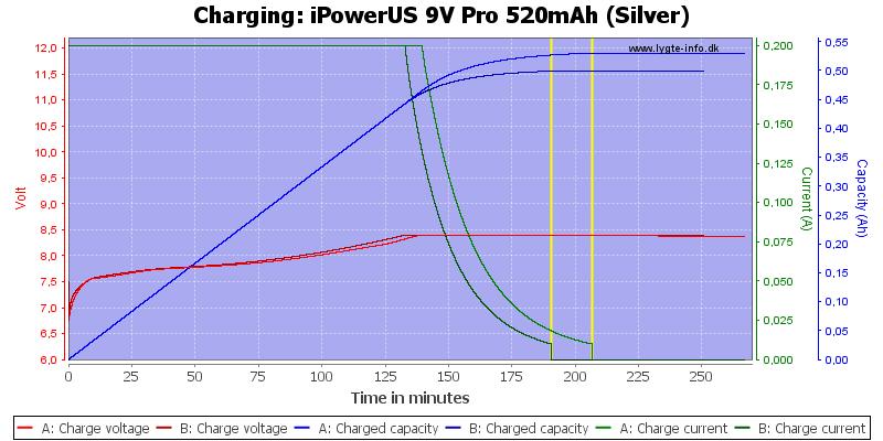 iPowerUS%209V%20Pro%20520mAh%20(Silver)-Charge
