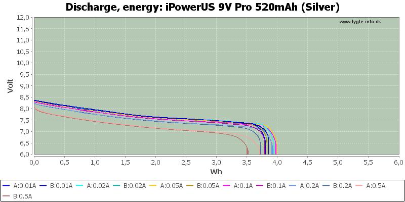 iPowerUS%209V%20Pro%20520mAh%20(Silver)-Energy
