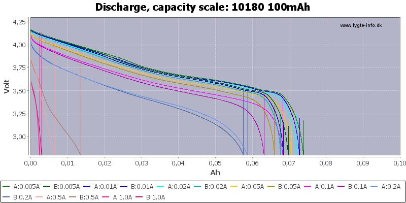 10180%20100mAh-Capacity