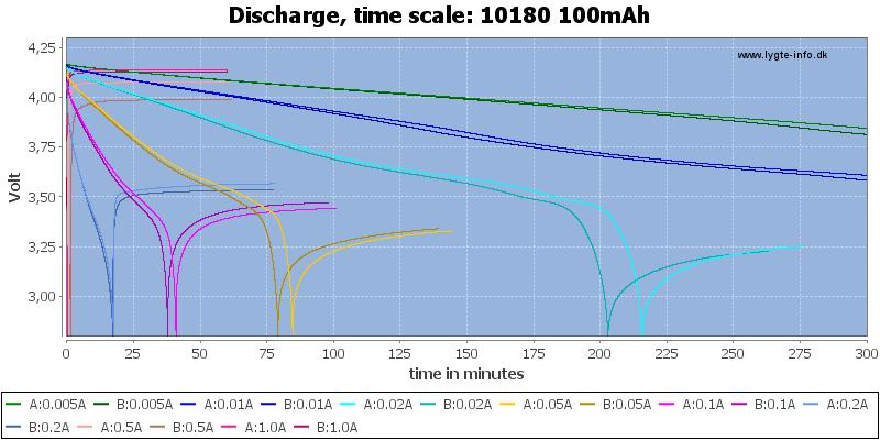10180%20100mAh-CapacityTime