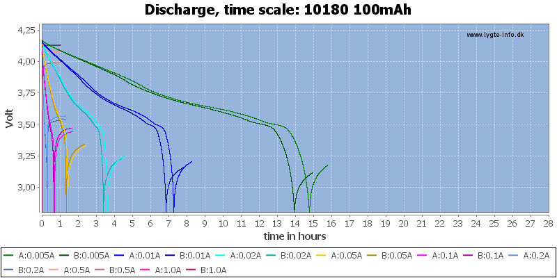10180%20100mAh-CapacityTimeHours