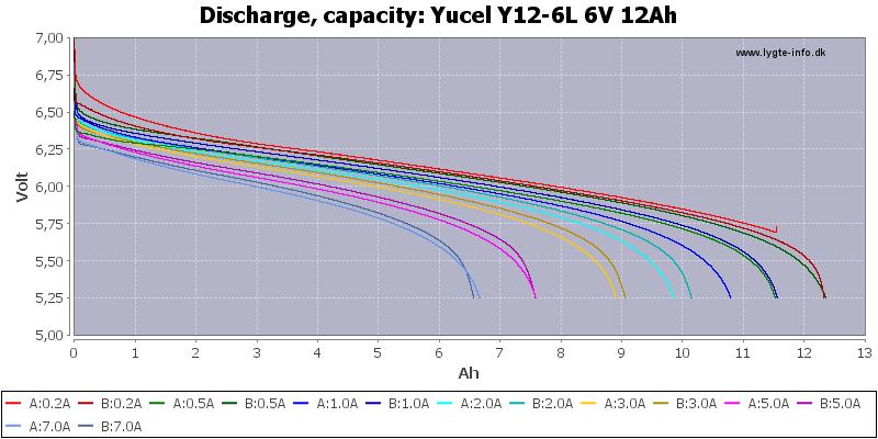 Yucel%20Y12-6L%206V%2012Ah-Capacity