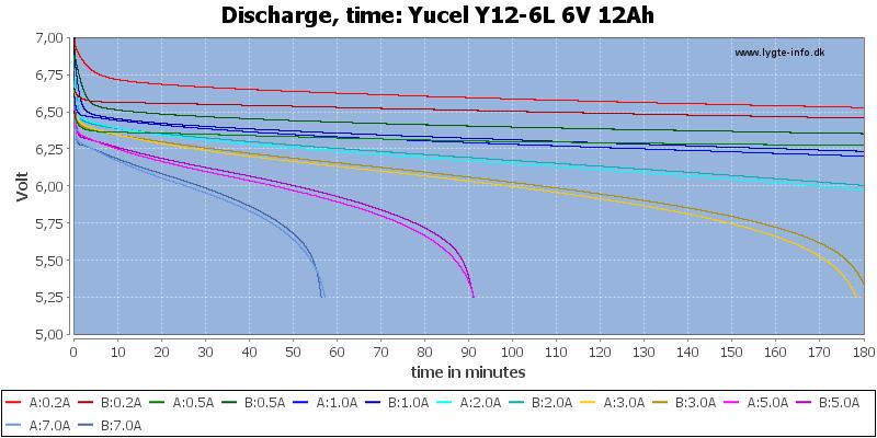 Yucel%20Y12-6L%206V%2012Ah-CapacityTime