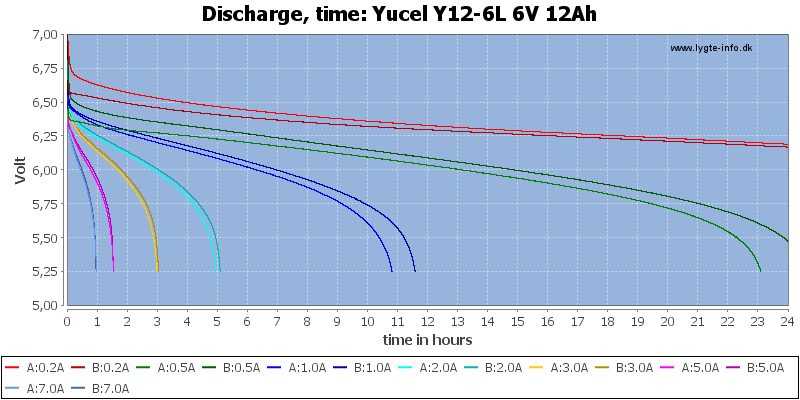 Yucel%20Y12-6L%206V%2012Ah-CapacityTimeHours