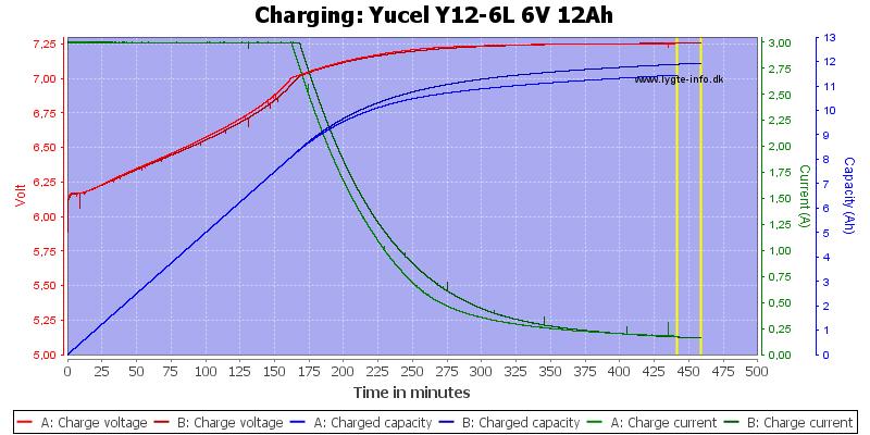 Yucel%20Y12-6L%206V%2012Ah-Charge