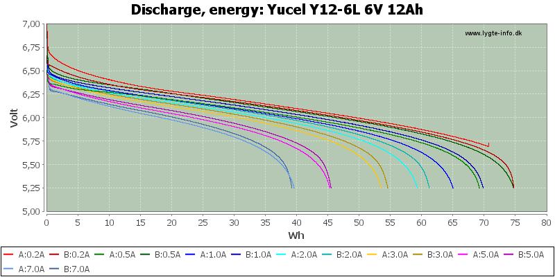 Yucel%20Y12-6L%206V%2012Ah-Energy