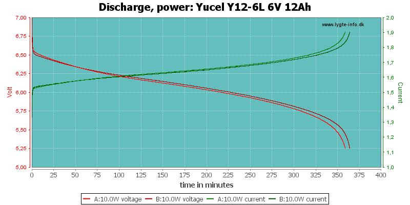 Yucel%20Y12-6L%206V%2012Ah-PowerLoadTime