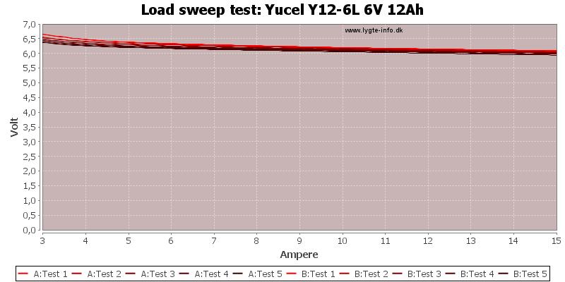 Yucel%20Y12-6L%206V%2012Ah-TripCurrent