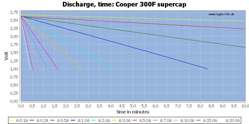 Cooper%20300F%20supercap-CapacityTime