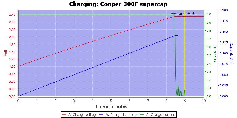 Cooper%20300F%20supercap-Charge