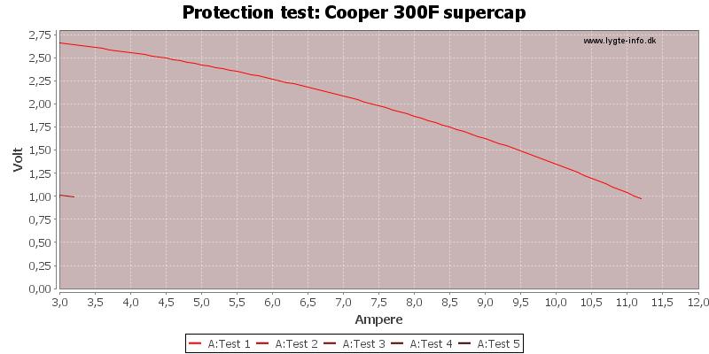 Cooper%20300F%20supercap-TripCurrent