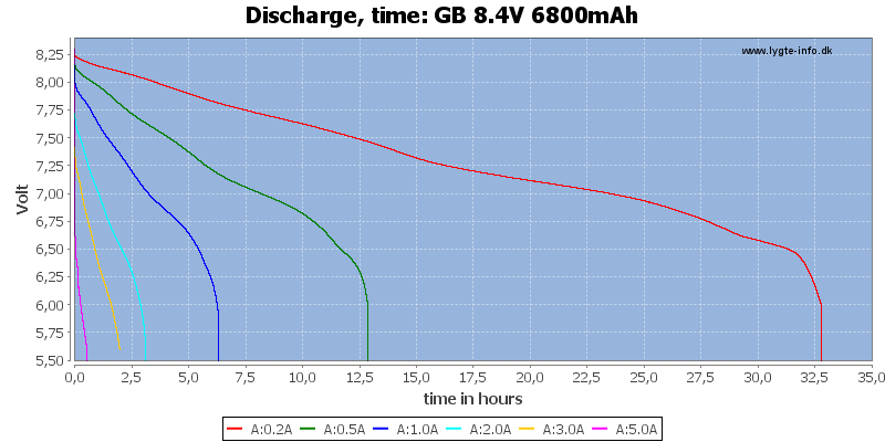 GB%208.4V%206800mAh-CapacityTimeHours