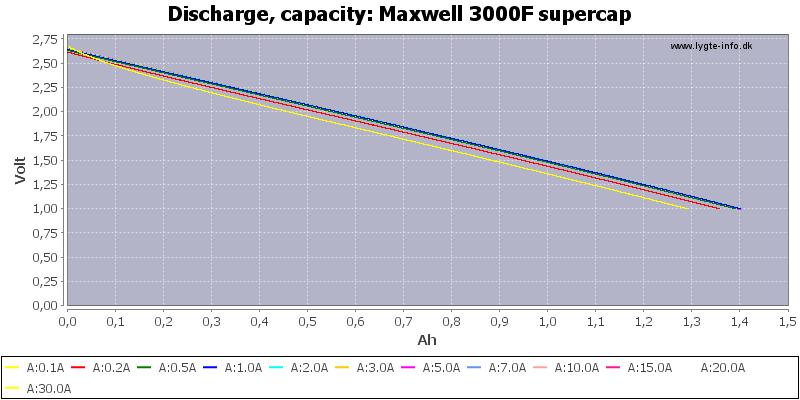 Maxwell%203000F%20supercap-Capacity