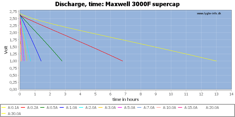 Maxwell%203000F%20supercap-CapacityTimeHours