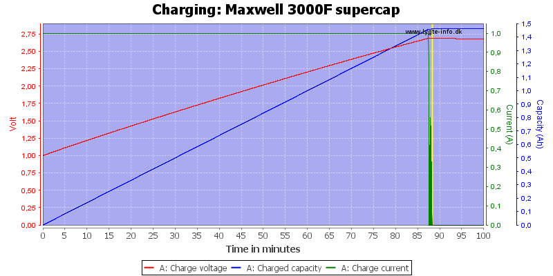 Maxwell%203000F%20supercap-Charge