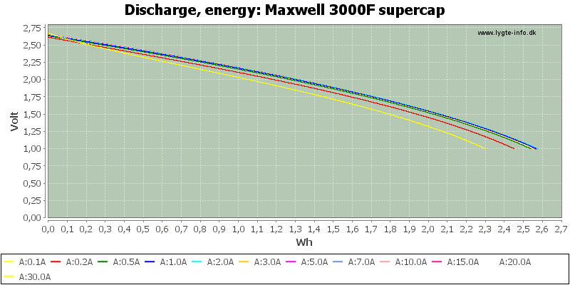 Maxwell%203000F%20supercap-Energy