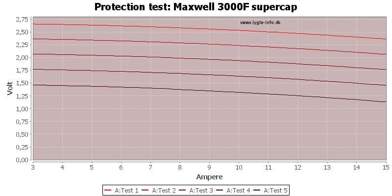 Maxwell%203000F%20supercap-TripCurrent