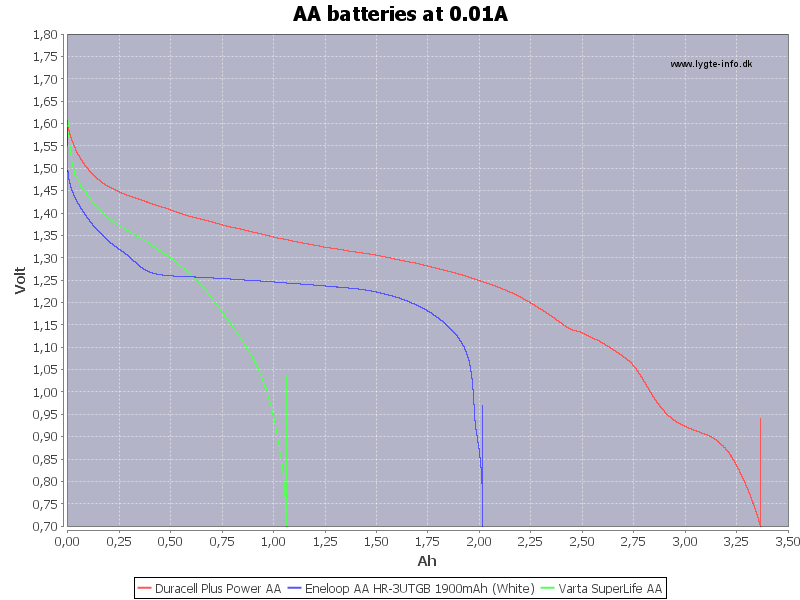 AA%20batteries%20at%200.01A