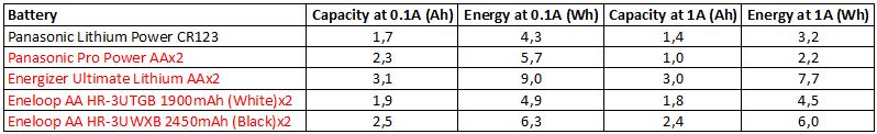 EnergyPrimary