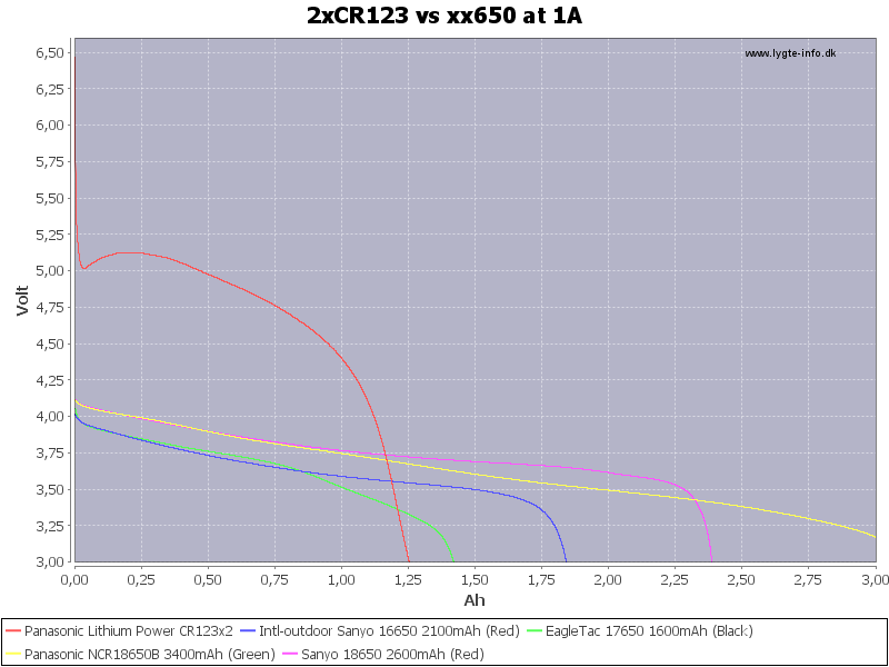 2xCR123%20vs%20xx650%20at%201A