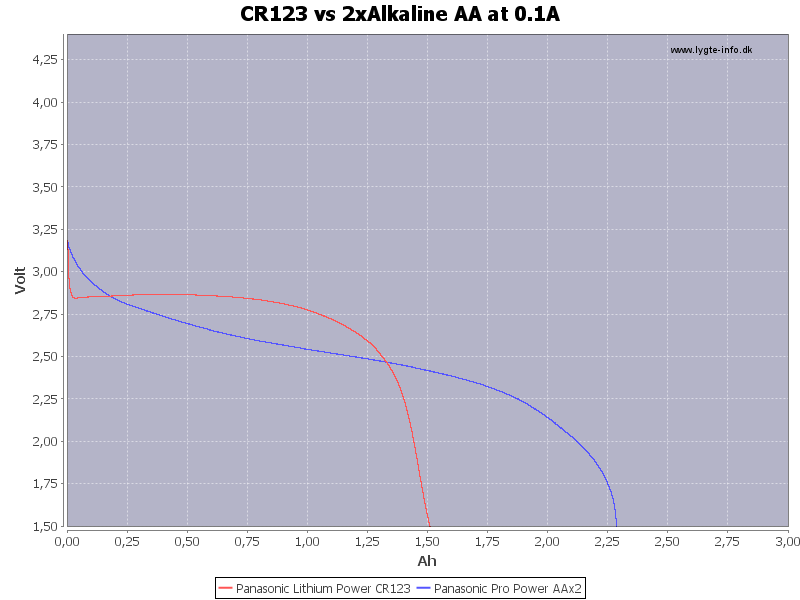 CR123%20vs%202xAlkaline%20AA%20at%200.1A