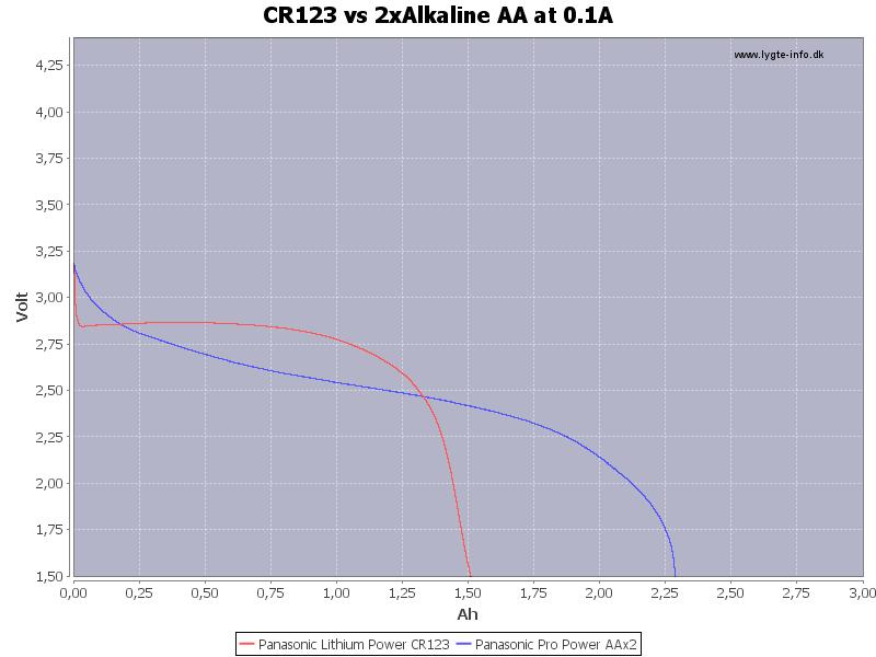 CR123%20vs%202xAlkaline%20AA%20at%200.1A