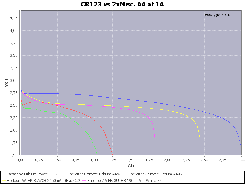 CR123%20vs%202xMisc.%20AA%20at%201A