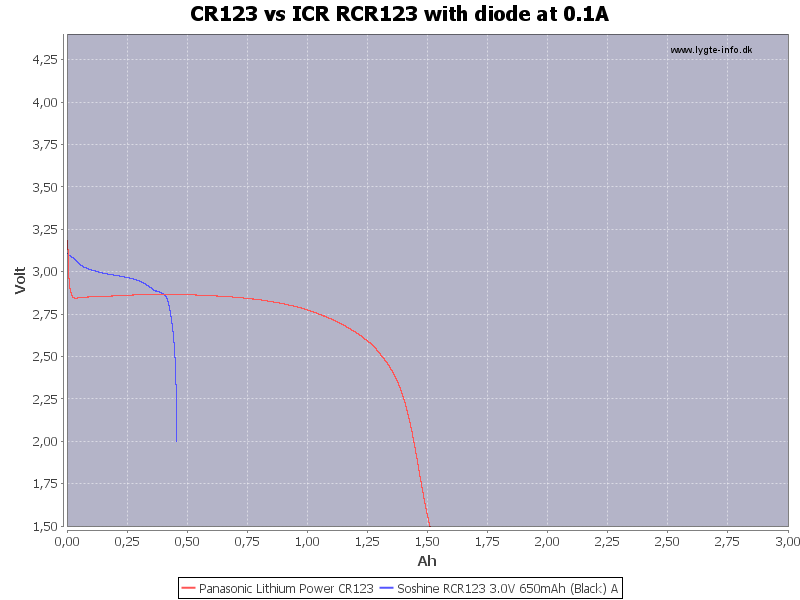 CR123%20vs%20ICR%20RCR123%20with%20diode%20at%200.1A