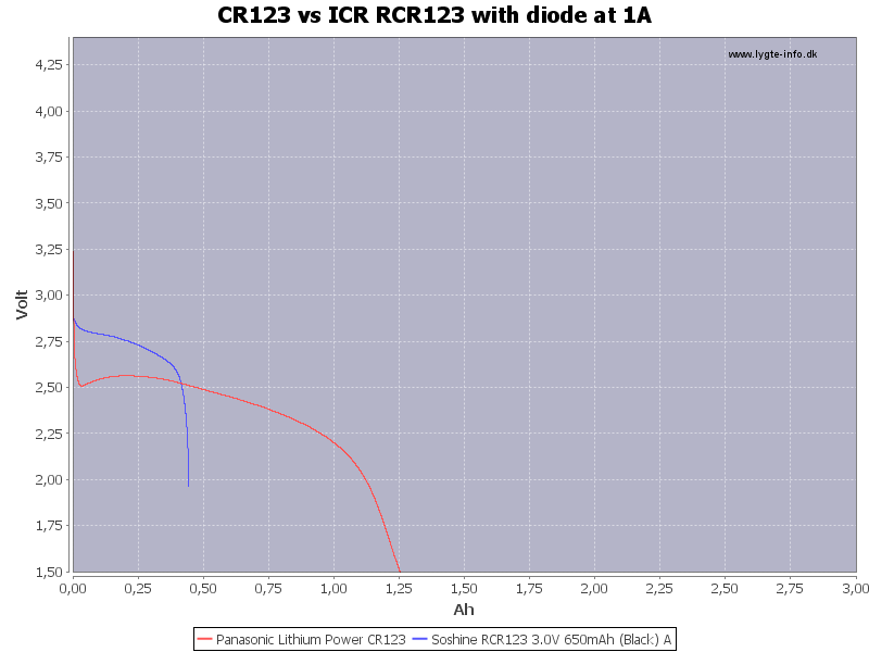 CR123%20vs%20ICR%20RCR123%20with%20diode%20at%201A