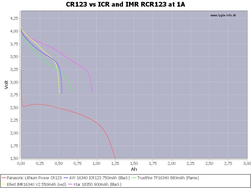 CR123%20vs%20ICR%20and%20IMR%20RCR123%20at%201A