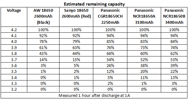 BatteryChargePercent1A