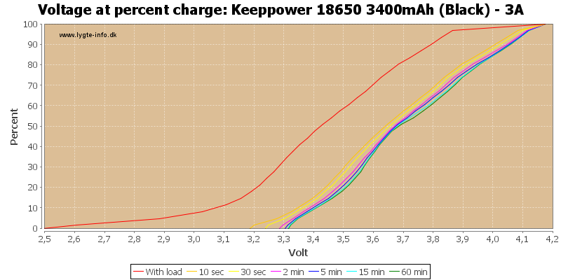 Keeppower%2018650%203400mAh%20(Black)%20-%203A-percent