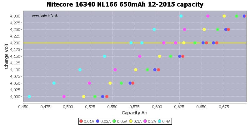 Nitecore%2016340%20NL166%20650mAh%2012-2015%20capacity