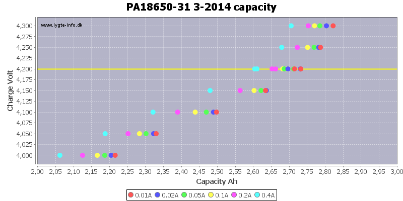 PA18650-31%203-2014%20capacity