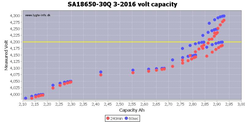 SA18650-30Q%203-2016%20volt%20capacity