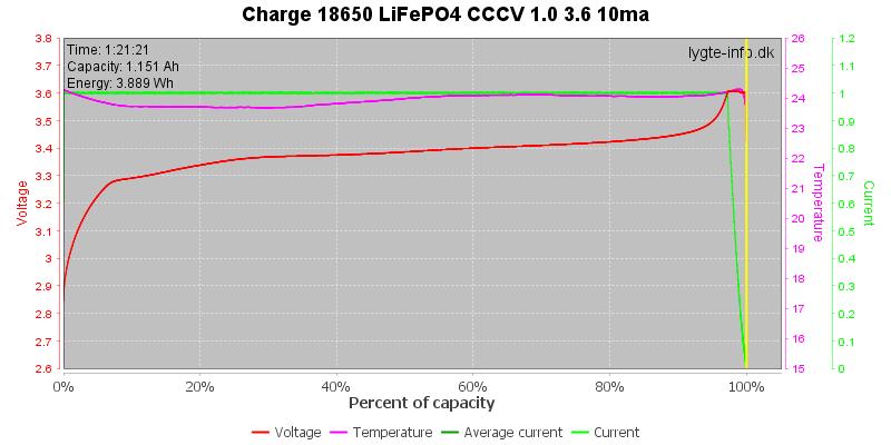 Charge-18650-LiFePO4-CCCV-1.0%203.6%2010ma%20pct