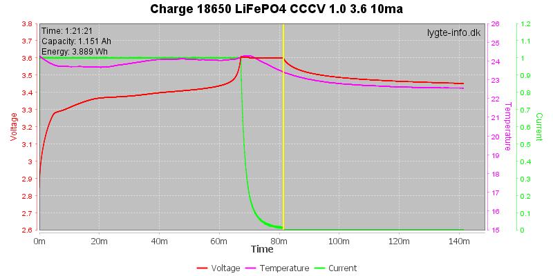 Charge-18650-LiFePO4-CCCV-1.0%203.6%2010ma