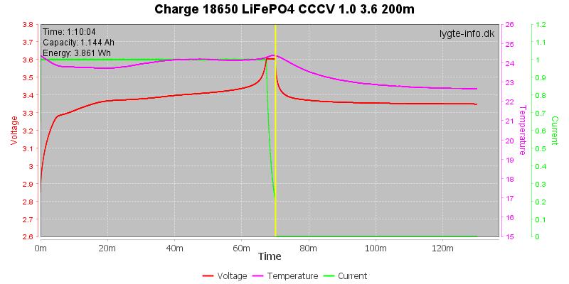 Charge-18650-LiFePO4-CCCV-1.0%203.6%20200m