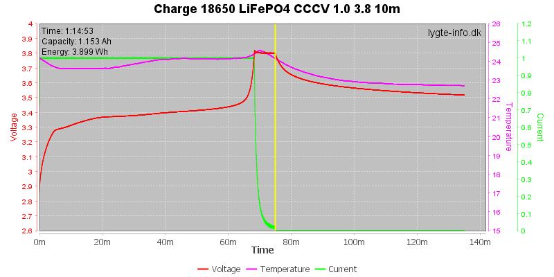 Charge-18650-LiFePO4-CCCV-1.0%203.8%2010m