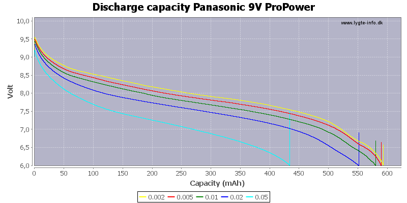 Discharge%20capacity%20Panasonic%209V%20ProPower