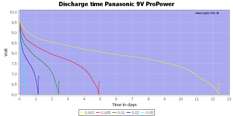 Discharge%20time%20Panasonic%209V%20ProPower